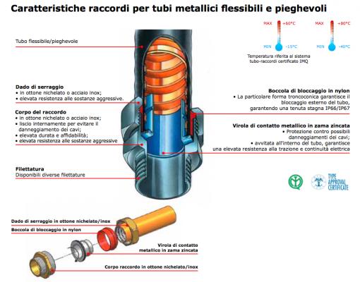 Raccordi per tubi metallici flessibili e pieghevoli for Raccordi per tubi scaldabagno